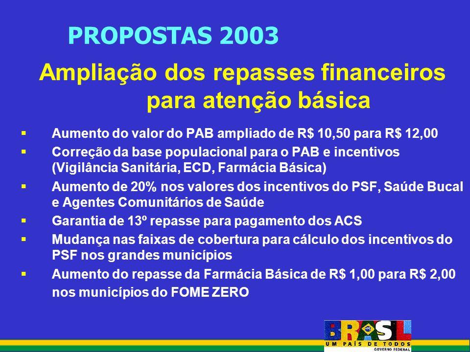 PROPOSTAS 2003 Ampliação dos repasses financeiros para atenção básica Aumento do valor do PAB ampliado de R$ 10,50 para R$ 12,00 Correção da base populacional para o PAB e incentivos (Vigilância Sanitária, ECD, Farmácia Básica) Aumento de 20% nos valores dos incentivos do PSF, Saúde Bucal e Agentes Comunitários de Saúde Garantia de 13º repasse para pagamento dos ACS Mudança nas faixas de cobertura para cálculo dos incentivos do PSF nos grandes municípios Aumento do repasse da Farmácia Básica de R$ 1,00 para R$ 2,00 nos municípios do FOME ZERO