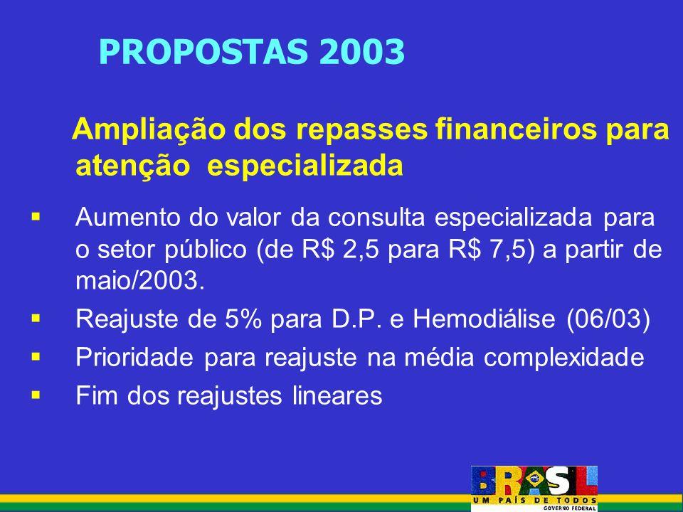 PROPOSTAS 2003 Ampliação dos repasses financeiros para atenção especializada Aumento do valor da consulta especializada para o setor público (de R$ 2,5 para R$ 7,5) a partir de maio/2003.