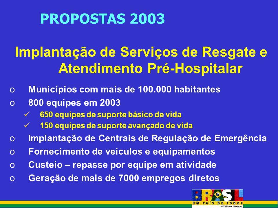 PROPOSTAS 2003 Implantação de Serviços de Resgate e Atendimento Pré-Hospitalar oMunicípios com mais de 100.000 habitantes o800 equipes em 2003 650 equipes de suporte básico de vida 150 equipes de suporte avançado de vida oImplantação de Centrais de Regulação de Emergência oFornecimento de veículos e equipamentos oCusteio – repasse por equipe em atividade oGeração de mais de 7000 empregos diretos