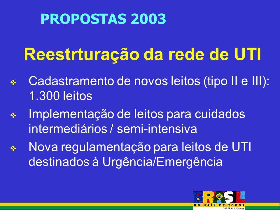 PROPOSTAS 2003 Reestrturação da rede de UTI Cadastramento de novos leitos (tipo II e III): 1.300 leitos Implementação de leitos para cuidados intermediários / semi-intensiva Nova regulamentação para leitos de UTI destinados à Urgência/Emergência