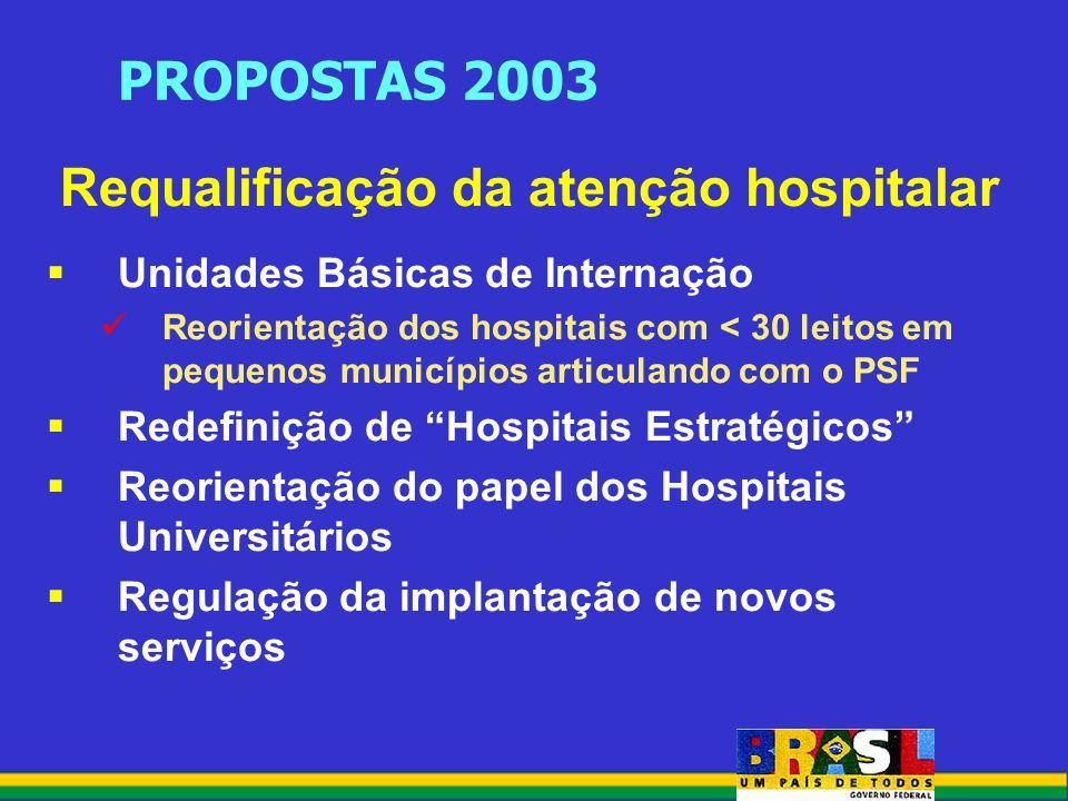 PROPOSTAS 2003 Requalificação da atenção hospitalar Unidades Básicas de Internação Reorientação dos hospitais com < 30 leitos em pequenos municípios articulando com o PSF Redefinição de Hospitais Estratégicos Reorientação do papel dos Hospitais Universitários Regulação da implantação de novos serviços