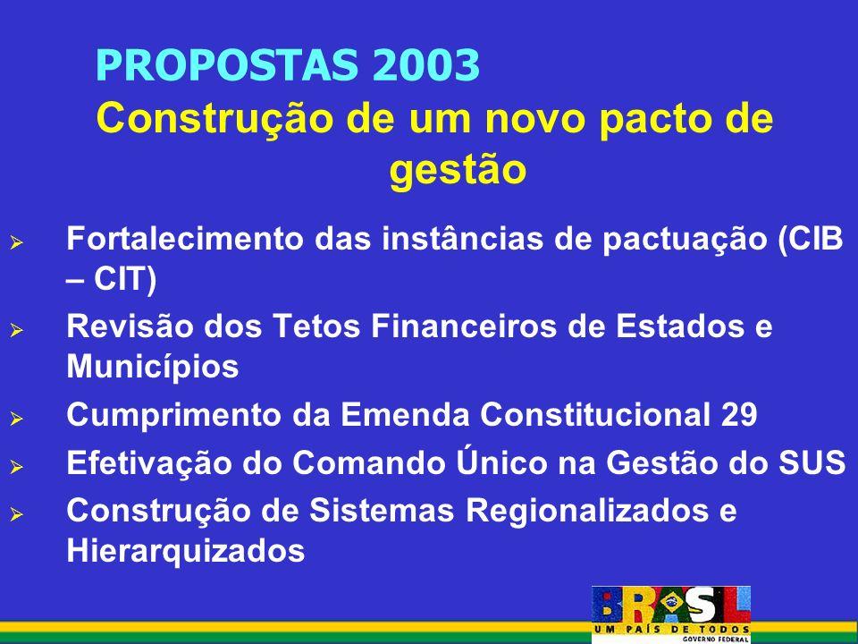 PROPOSTAS 2003 Construção de um novo pacto de gestão Fortalecimento das instâncias de pactuação (CIB – CIT) Revisão dos Tetos Financeiros de Estados e Municípios Cumprimento da Emenda Constitucional 29 Efetivação do Comando Único na Gestão do SUS Construção de Sistemas Regionalizados e Hierarquizados