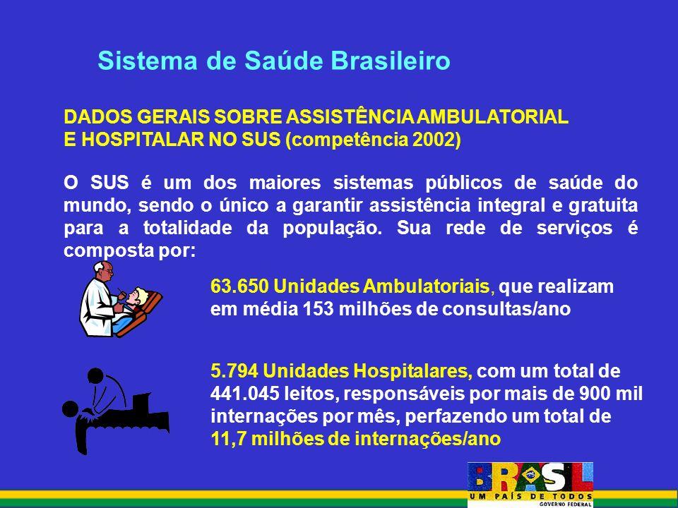 Sistema de Saúde Brasileiro DADOS GERAIS SOBRE ASSISTÊNCIA AMBULATORIAL E HOSPITALAR NO SUS (competência 2002) O SUS é um dos maiores sistemas públicos de saúde do mundo, sendo o único a garantir assistência integral e gratuita para a totalidade da população.