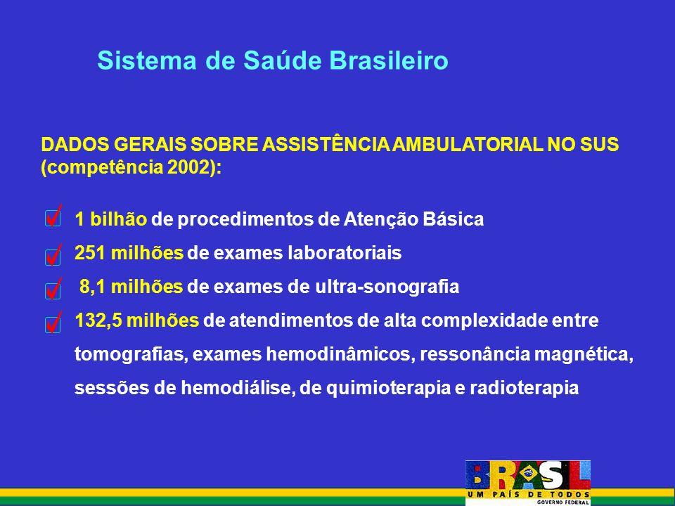 1 bilhão de procedimentos de Atenção Básica 251 milhões de exames laboratoriais 8,1 milhões de exames de ultra-sonografia 132,5 milhões de atendimentos de alta complexidade entre tomografias, exames hemodinâmicos, ressonância magnética, sessões de hemodiálise, de quimioterapia e radioterapia Sistema de Saúde Brasileiro DADOS GERAIS SOBRE ASSISTÊNCIA AMBULATORIAL NO SUS (competência 2002):