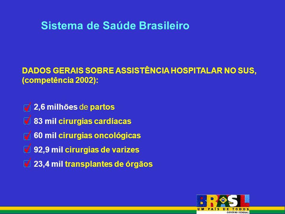 2,6 milhões de partos 83 mil cirurgias cardíacas 60 mil cirurgias oncológicas 92,9 mil cirurgias de varizes 23,4 mil transplantes de órgãos Sistema de Saúde Brasileiro DADOS GERAIS SOBRE ASSISTÊNCIA HOSPITALAR NO SUS, (competência 2002):