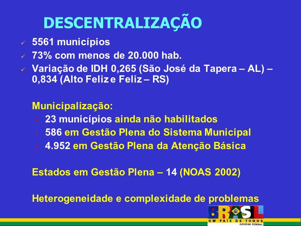 5561 municípios 73% com menos de 20.000 hab.