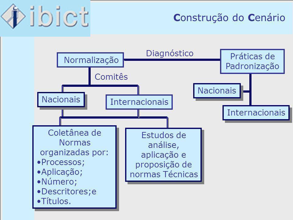 Construção do Cenário Normalização Comitês Nacionais Internacionais Nacionais Internacionais Coletânea de Normas organizadaspor: Processos; Aplicação;