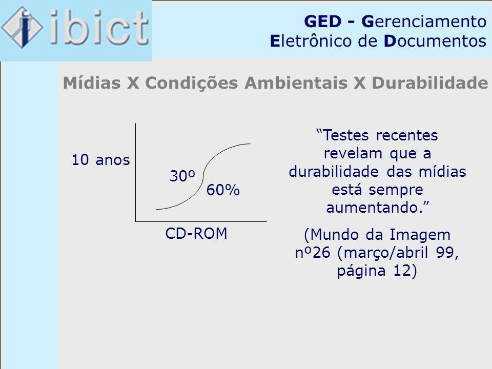GED - Gerenciamento Eletrônico de Documentos Mídias X Condições Ambientais X Durabilidade 30º 60% CD-ROM 10 anos Testes recentes revelam que a durabil