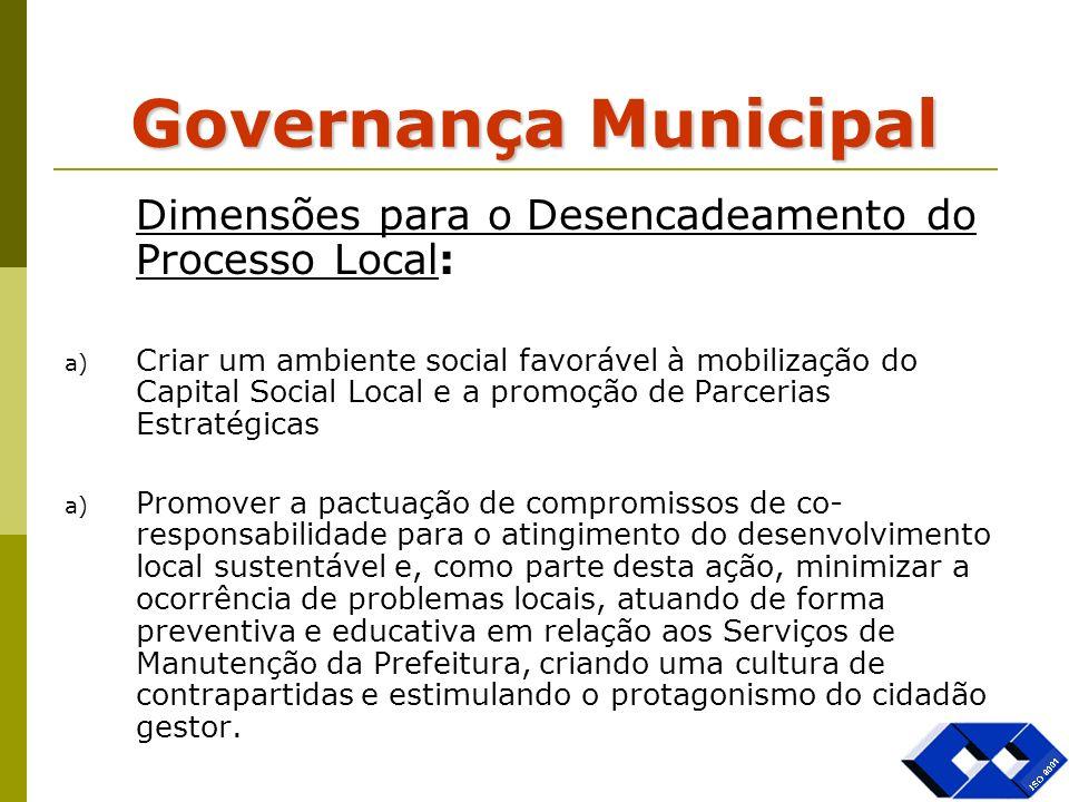 Governança Municipal Dimensões para o Desencadeamento do Processo Local: a) Criar um ambiente social favorável à mobilização do Capital Social Local e