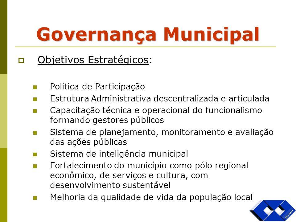 Governança Municipal Objetivos Estratégicos: Política de Participação Estrutura Administrativa descentralizada e articulada Capacitação técnica e oper