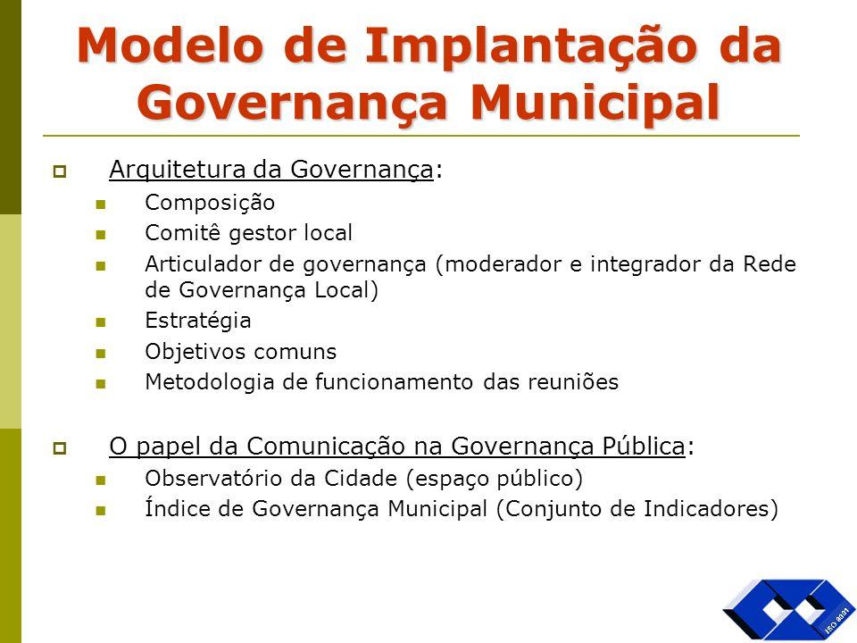 Modelo de Implantação da Governança Municipal Arquitetura da Governança: Composição Comitê gestor local Articulador de governança (moderador e integra