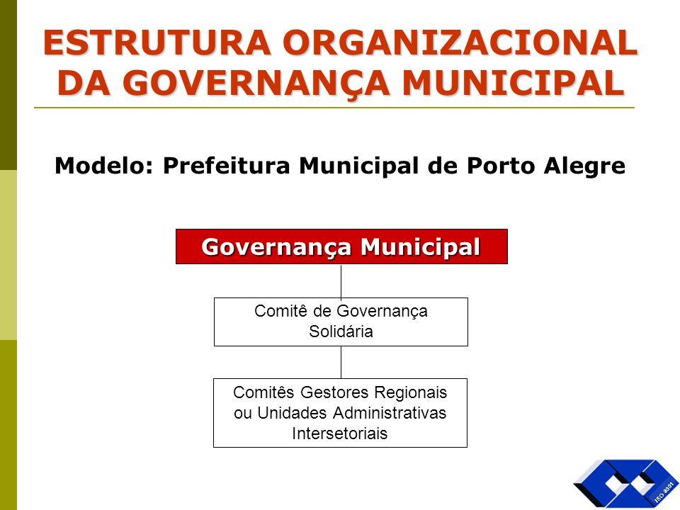 ESTRUTURA ORGANIZACIONAL DA GOVERNANÇA MUNICIPAL Governança Municipal Comitê de Governança Solidária Comitês Gestores Regionais ou Unidades Administra