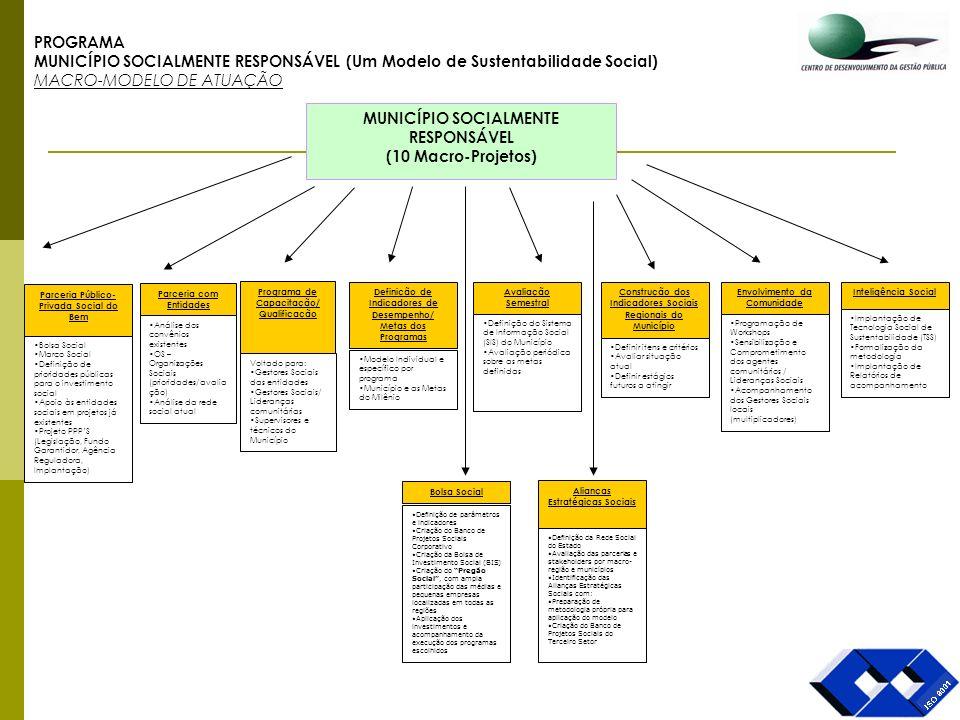 MUNICÍPIO SOCIALMENTE RESPONSÁVEL (10 Macro-Projetos) Parceria Público- Privada Social do Bem Bolsa Social Marco Social Definição de prioridades públi