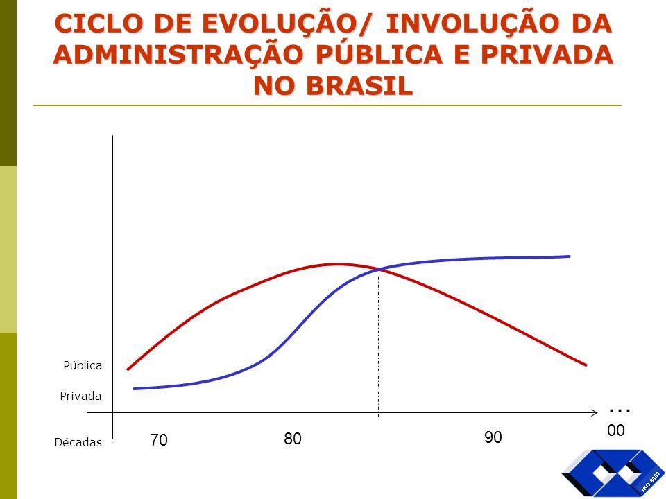 70 80 90 00 CICLO DE EVOLUÇÃO/ INVOLUÇÃO DA ADMINISTRAÇÃO PÚBLICA E PRIVADA NO BRASIL Pública Privada Décadas...