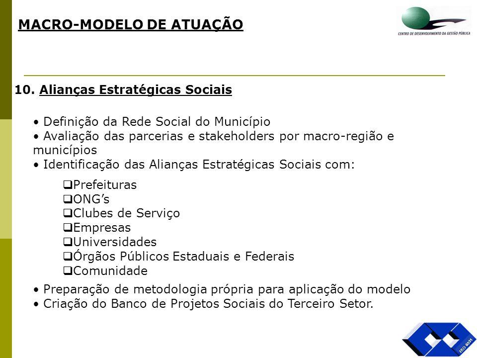 MACRO-MODELO DE ATUAÇÃO 10. Alianças Estratégicas Sociais Definição da Rede Social do Município Avaliação das parcerias e stakeholders por macro-regiã