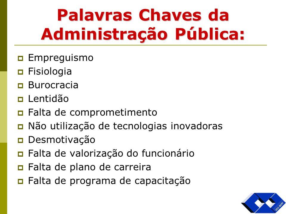 Palavras Chaves da Administração Pública: Empreguismo Fisiologia Burocracia Lentidão Falta de comprometimento Não utilização de tecnologias inovadoras
