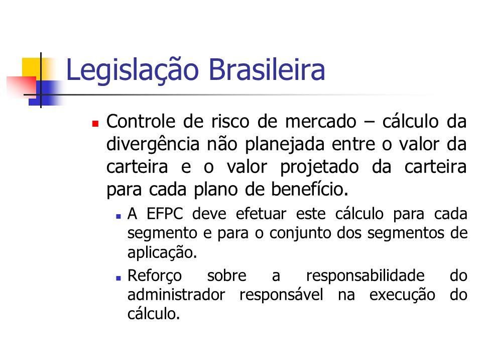 Legislação Brasileira Controle de risco de mercado – cálculo da divergência não planejada entre o valor da carteira e o valor projetado da carteira pa