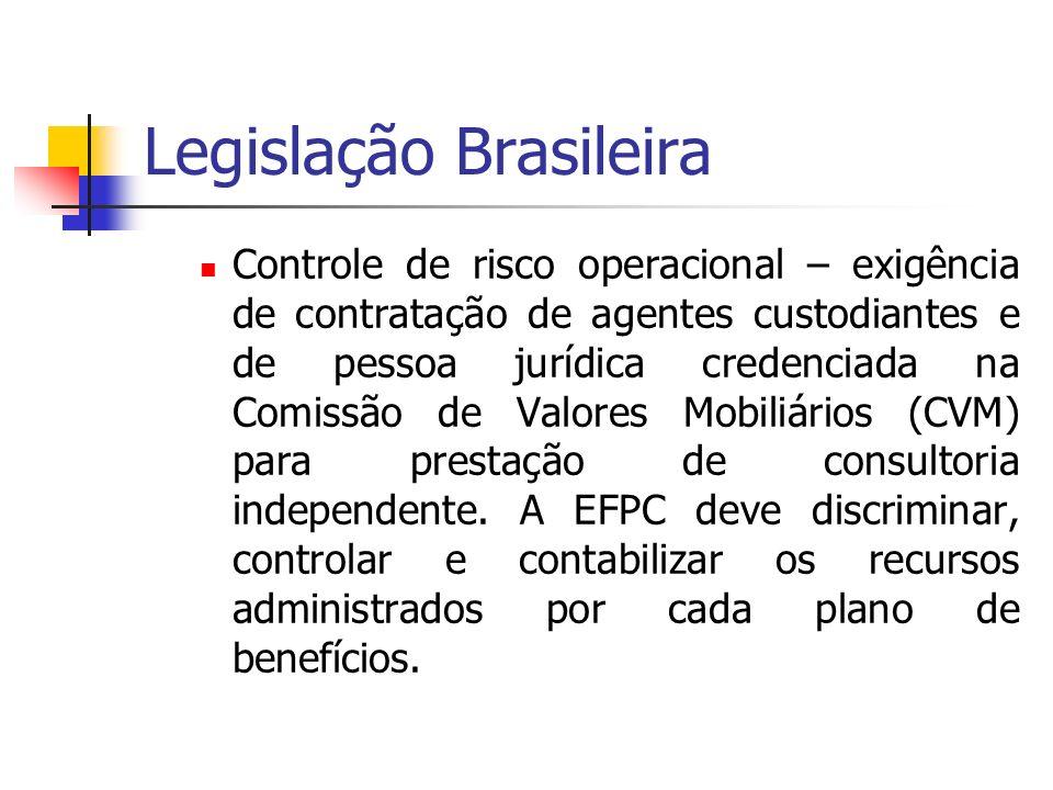 Legislação Brasileira Controle de risco operacional – exigência de contratação de agentes custodiantes e de pessoa jurídica credenciada na Comissão de Valores Mobiliários (CVM) para prestação de consultoria independente.