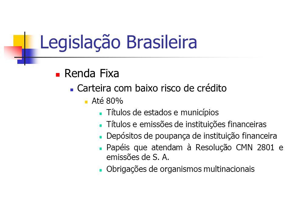 Legislação Brasileira Renda Fixa Carteira com baixo risco de crédito Até 80% Títulos de estados e municípios Títulos e emissões de instituições financeiras Depósitos de poupança de instituição financeira Papéis que atendam à Resolução CMN 2801 e emissões de S.