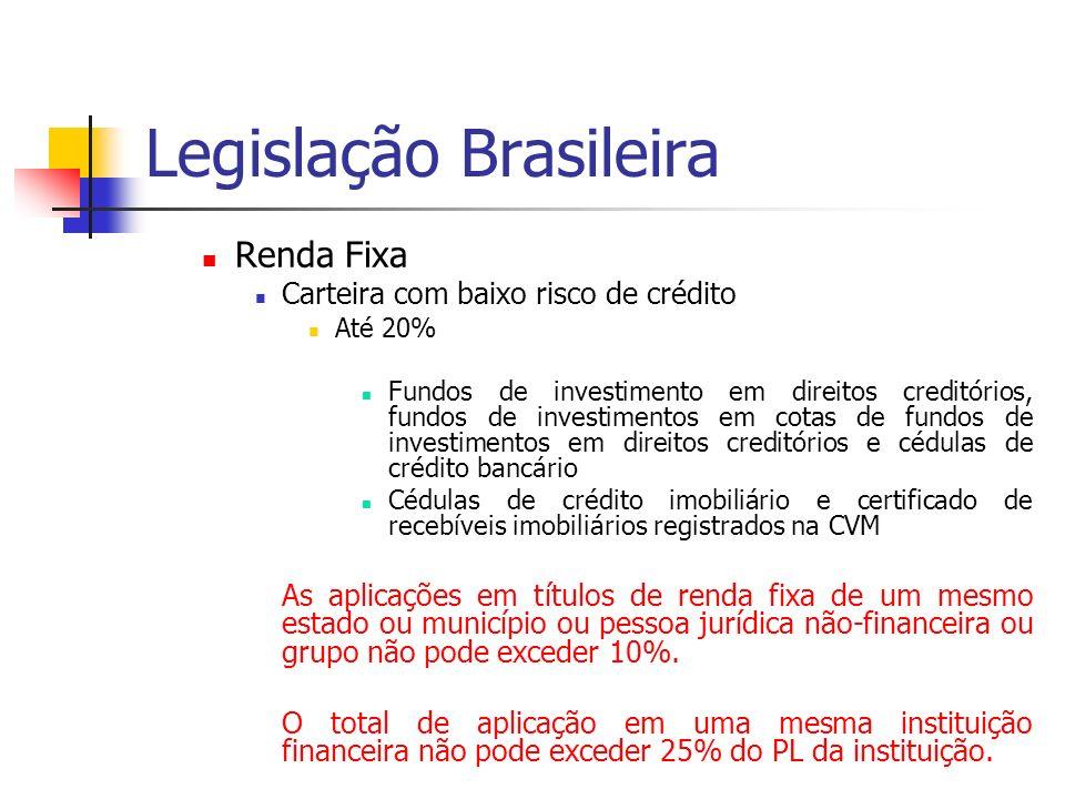 Legislação Brasileira Renda Fixa Carteira com baixo risco de crédito Até 20% Fundos de investimento em direitos creditórios, fundos de investimentos em cotas de fundos de investimentos em direitos creditórios e cédulas de crédito bancário Cédulas de crédito imobiliário e certificado de recebíveis imobiliários registrados na CVM As aplicações em títulos de renda fixa de um mesmo estado ou município ou pessoa jurídica não-financeira ou grupo não pode exceder 10%.