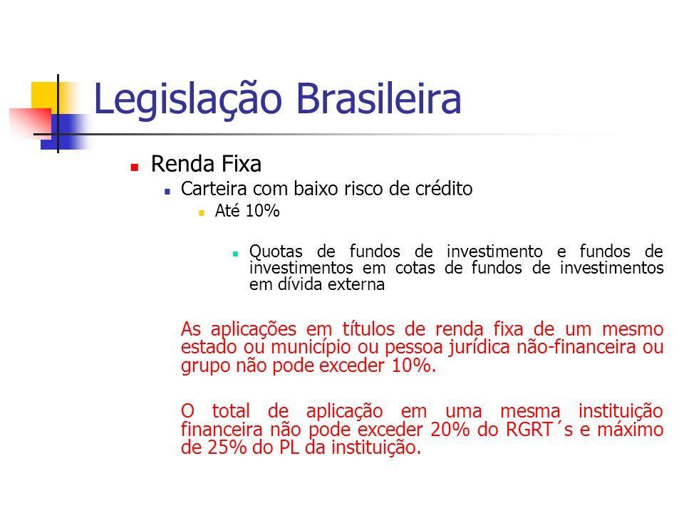 Legislação Brasileira Renda Fixa Carteira com baixo risco de crédito Até 10% Quotas de fundos de investimento e fundos de investimentos em cotas de fundos de investimentos em dívida externa As aplicações em títulos de renda fixa de um mesmo estado ou município ou pessoa jurídica não-financeira ou grupo não pode exceder 10%.