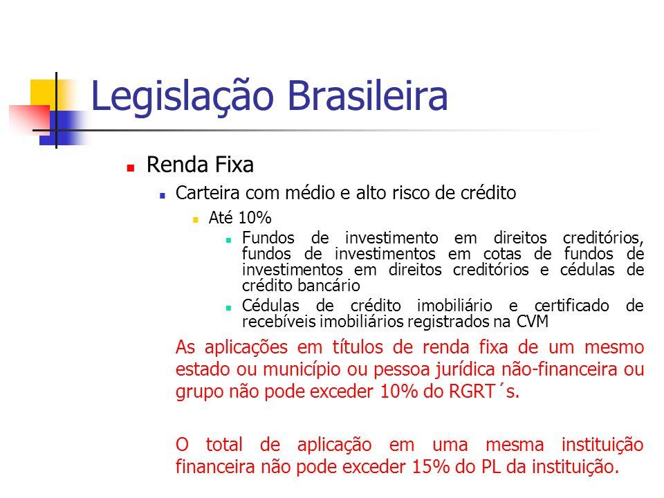 Legislação Brasileira Renda Fixa Carteira com médio e alto risco de crédito Até 10% Fundos de investimento em direitos creditórios, fundos de investim