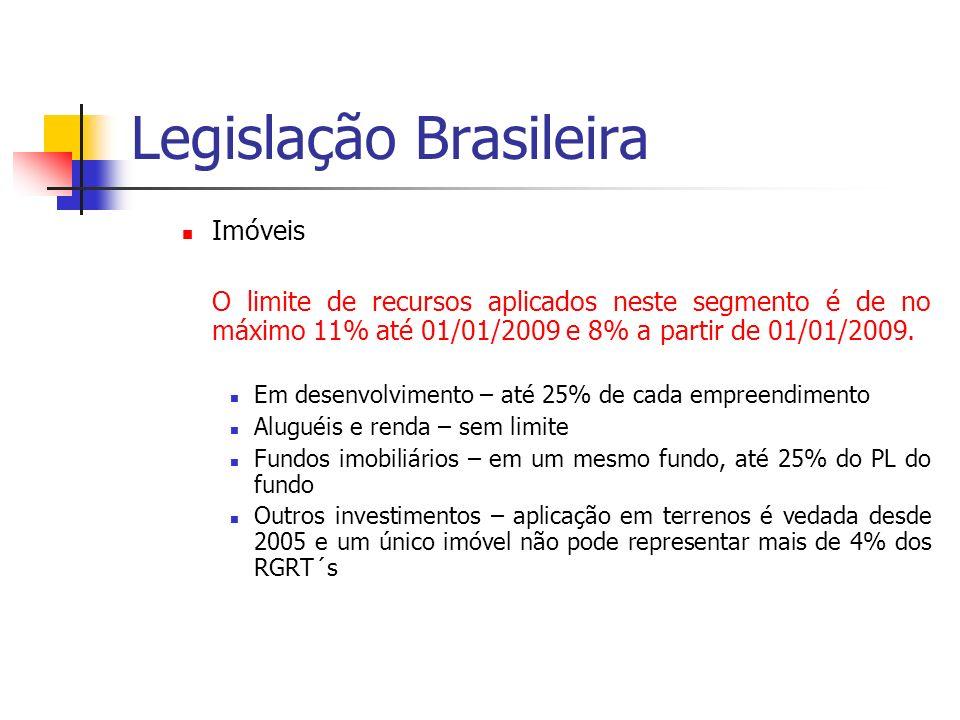 Legislação Brasileira Imóveis O limite de recursos aplicados neste segmento é de no máximo 11% até 01/01/2009 e 8% a partir de 01/01/2009. Em desenvol