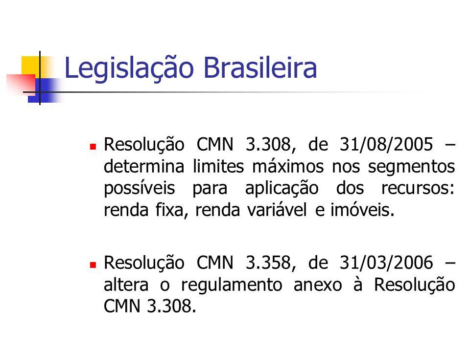 Legislação Brasileira Resolução CMN 3.308, de 31/08/2005 – determina limites máximos nos segmentos possíveis para aplicação dos recursos: renda fixa,