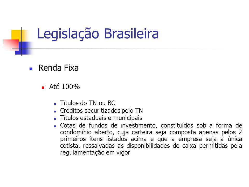 Legislação Brasileira Renda Fixa Até 100% Títulos do TN ou BC Créditos securitizados pelo TN Títulos estaduais e municipais Cotas de fundos de investi