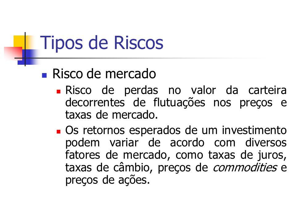 Tipos de Riscos Risco de mercado Risco de perdas no valor da carteira decorrentes de flutuações nos preços e taxas de mercado.