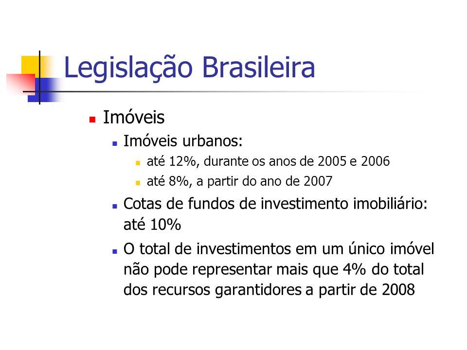 Legislação Brasileira Imóveis Imóveis urbanos: até 12%, durante os anos de 2005 e 2006 até 8%, a partir do ano de 2007 Cotas de fundos de investimento imobiliário: até 10% O total de investimentos em um único imóvel não pode representar mais que 4% do total dos recursos garantidores a partir de 2008