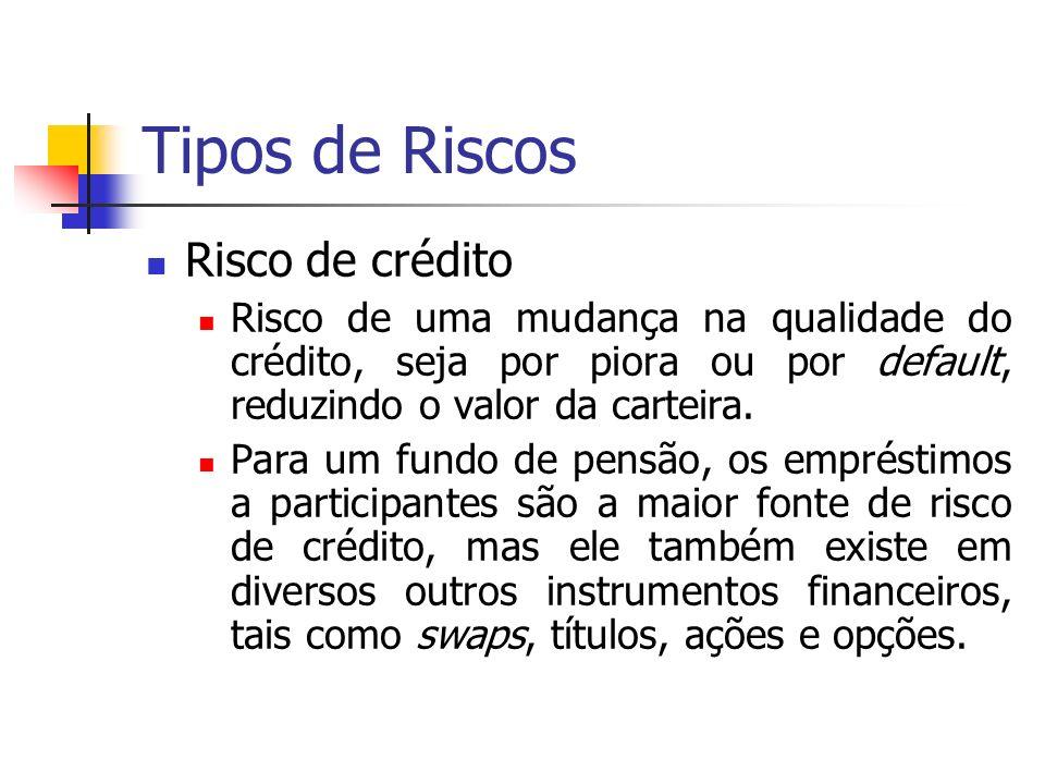 Tipos de Riscos Risco de crédito Risco de uma mudança na qualidade do crédito, seja por piora ou por default, reduzindo o valor da carteira. Para um f