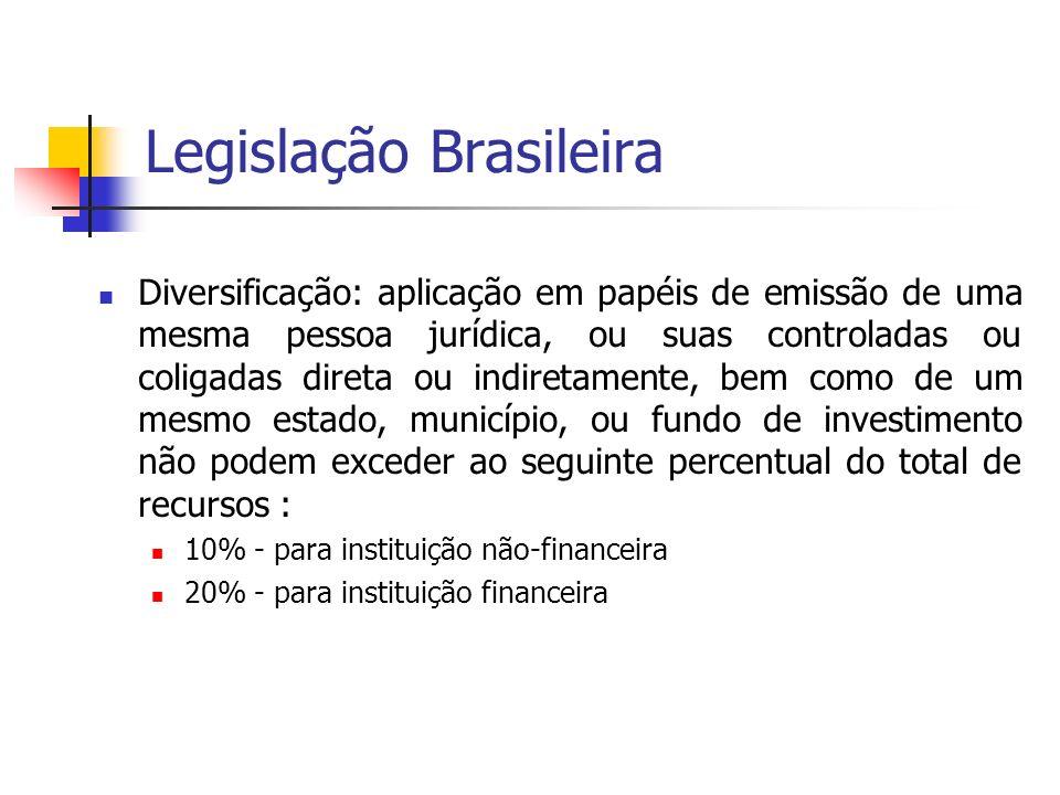 Legislação Brasileira Diversificação: aplicação em papéis de emissão de uma mesma pessoa jurídica, ou suas controladas ou coligadas direta ou indiretamente, bem como de um mesmo estado, município, ou fundo de investimento não podem exceder ao seguinte percentual do total de recursos : 10% - para instituição não-financeira 20% - para instituição financeira