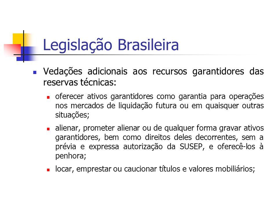 Legislação Brasileira Vedações adicionais aos recursos garantidores das reservas técnicas: oferecer ativos garantidores como garantia para operações n