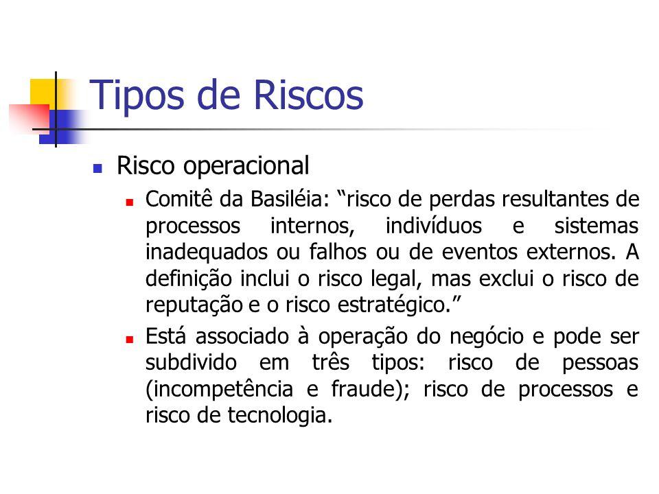 Tipos de Riscos Risco operacional Comitê da Basiléia: risco de perdas resultantes de processos internos, indivíduos e sistemas inadequados ou falhos o