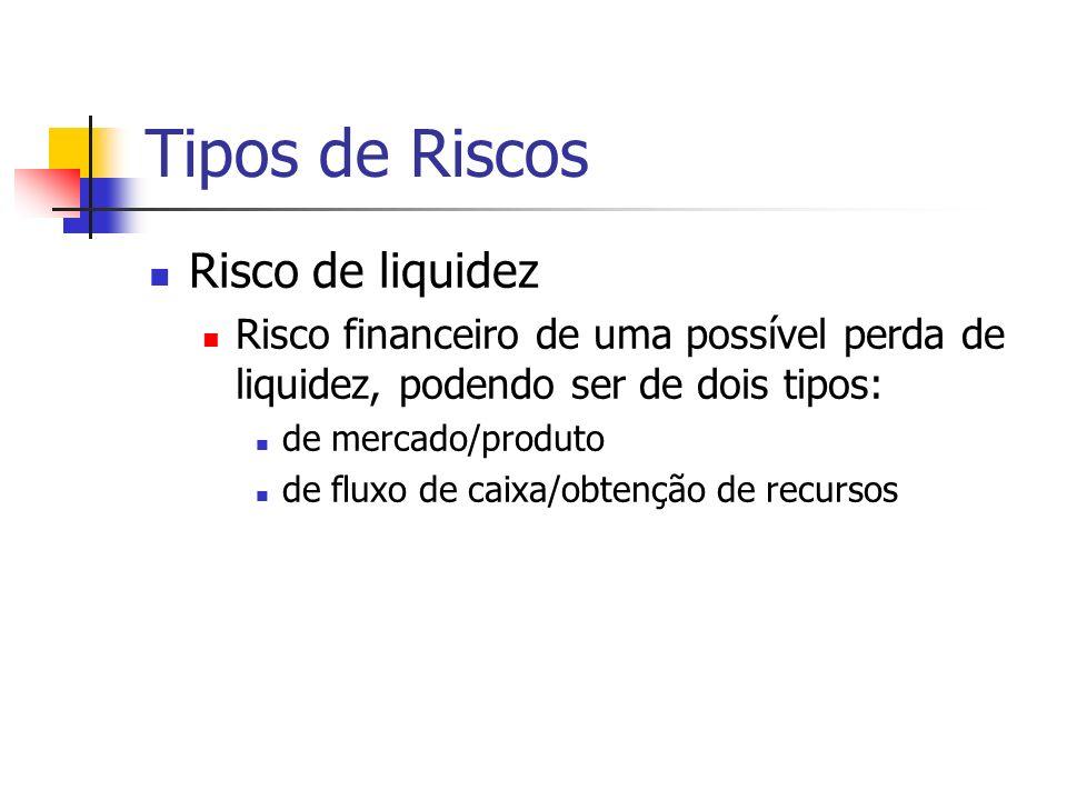 Tipos de Riscos Risco de liquidez Risco financeiro de uma possível perda de liquidez, podendo ser de dois tipos: de mercado/produto de fluxo de caixa/obtenção de recursos
