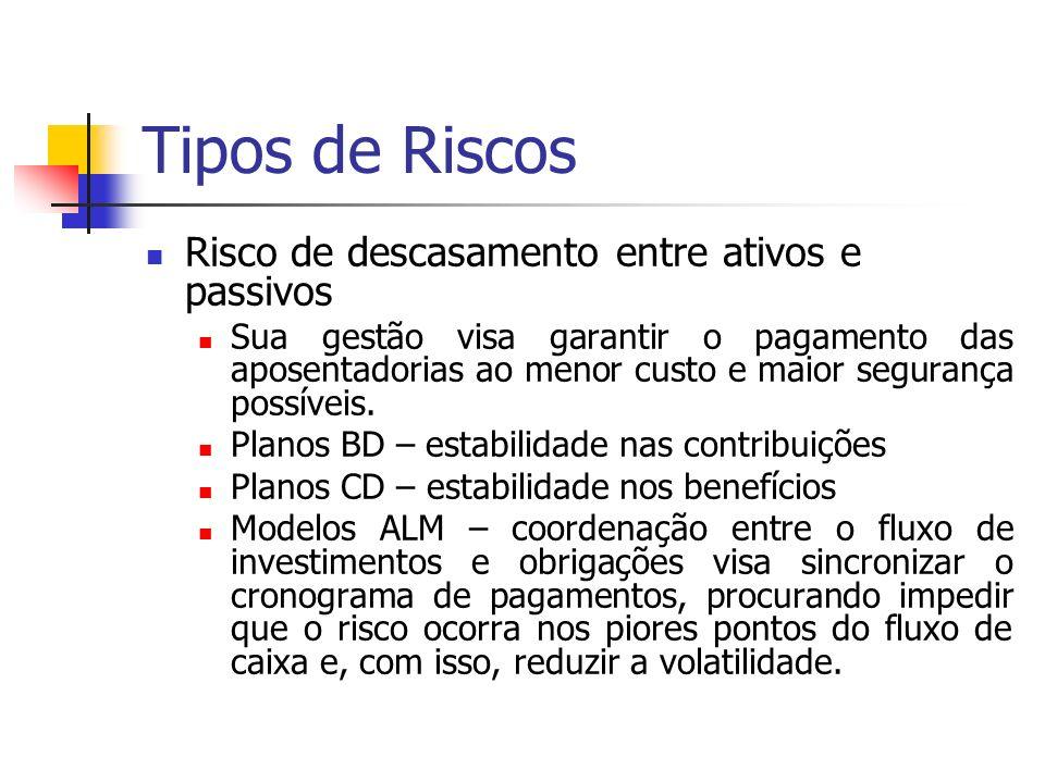 Legislação Brasileira Resolução CMN 3.308, de 31/08/2005 – determina limites máximos nos segmentos possíveis para aplicação dos recursos: renda fixa, renda variável e imóveis.