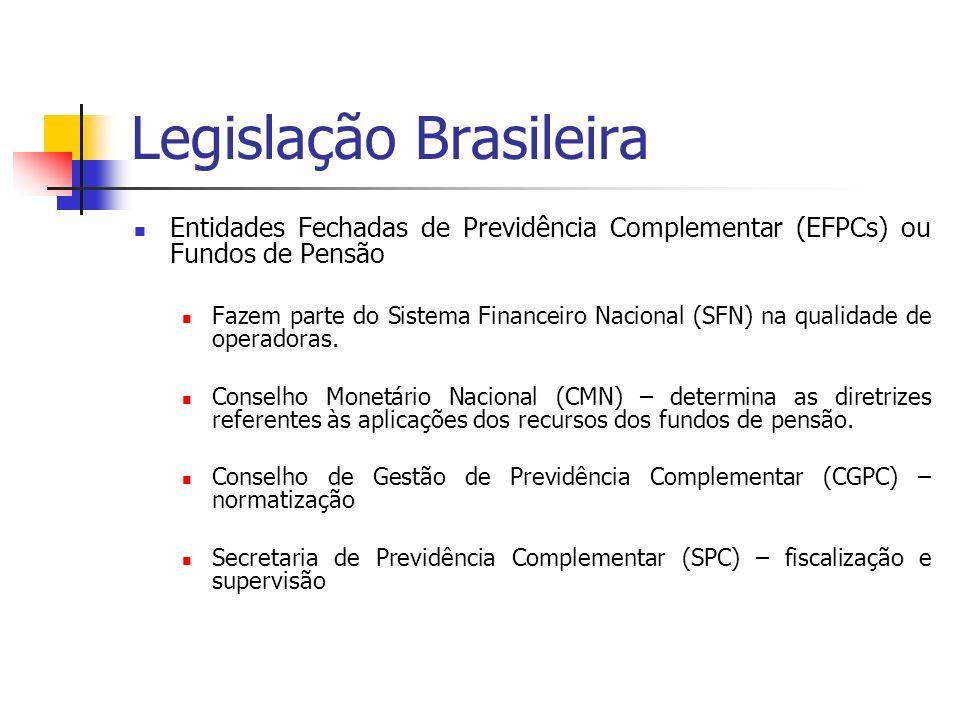 Legislação Brasileira Resolução CMN 3.456, de 01/06/2007 – determina limites máximos nos segmentos possíveis para aplicação dos recursos: renda fixa, renda variável, imóveis, empréstimos e financiamentos.