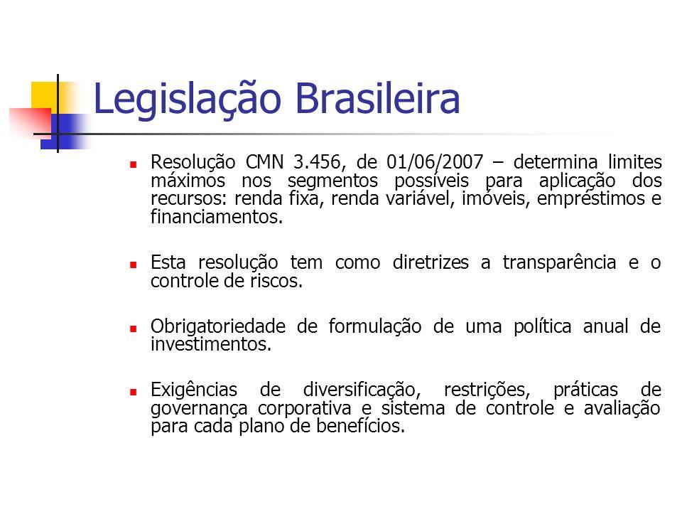 Legislação Brasileira Resolução CMN 3.456, de 01/06/2007 – determina limites máximos nos segmentos possíveis para aplicação dos recursos: renda fixa,