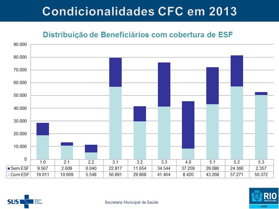 Secretaria Municipal de Saúde e Defesa Civil estabelecido para as famílias beneficiárias do PBF e do CFC as seguintes CONDICIONALIDADES MUNICIPAIS:
