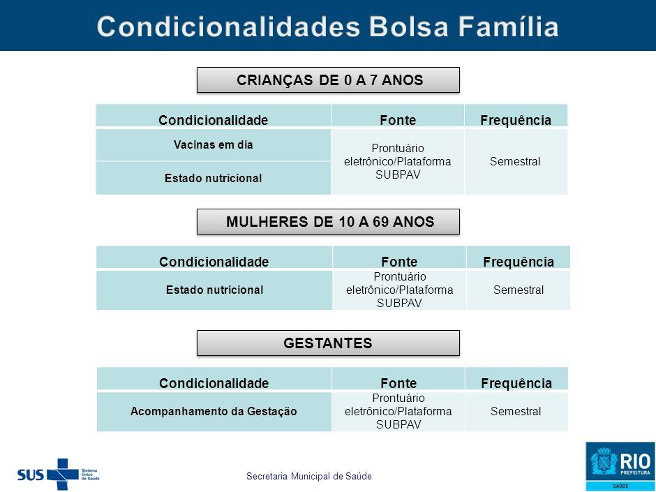 Secretaria Municipal de Saúde e Defesa Civil estabelecido para as famílias beneficiárias do PBF e do CFC as seguintes CONDICIONALIDADES MUNICIPAIS: CR