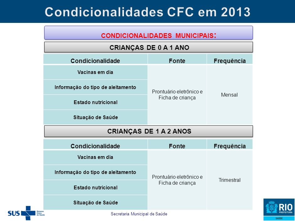Secretaria Municipal de Saúde e Defesa Civil estabelecido para as famílias beneficiárias do PBF e do CFC as seguintes CONDICIONALIDADES MUNICIPAIS: CO