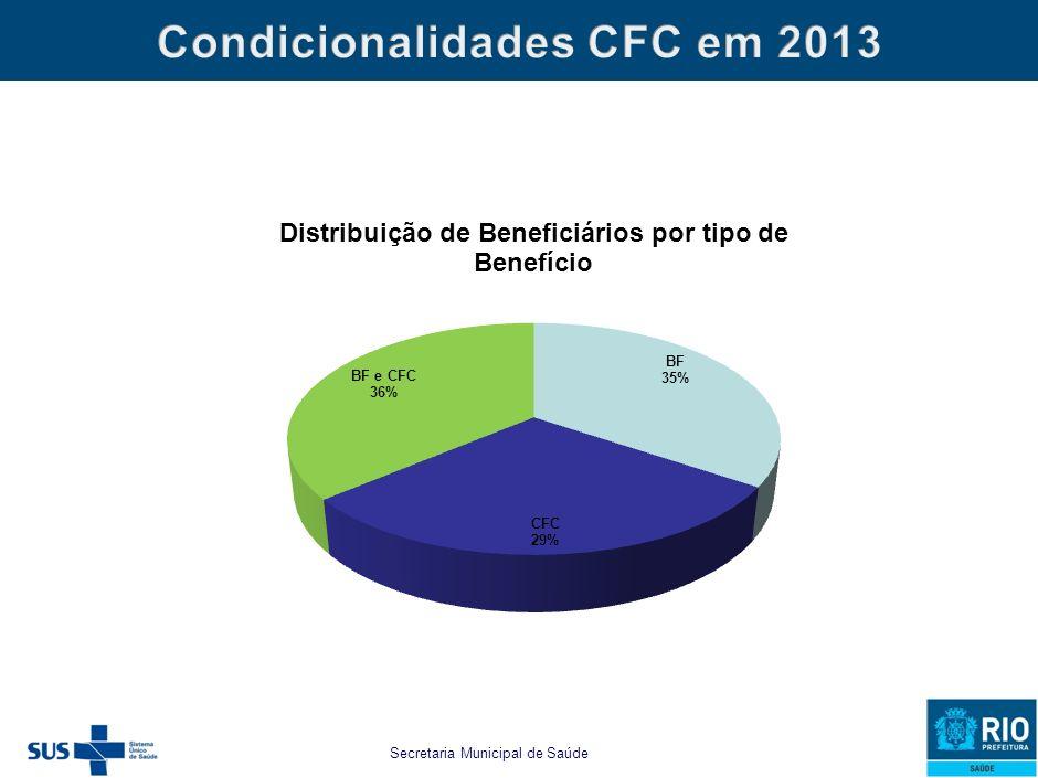 estabelecido para as famílias beneficiárias do PBF e do CFC as seguintes CONDICIONALIDADES MUNICIPAIS: