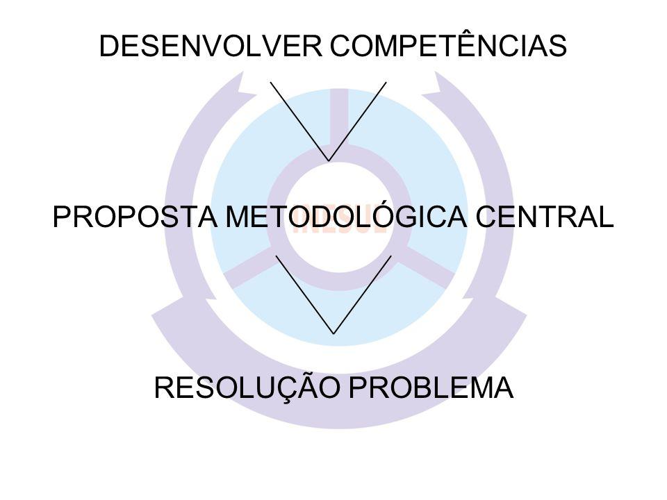 DESENVOLVER COMPETÊNCIAS PROPOSTA METODOLÓGICA CENTRAL RESOLUÇÃO PROBLEMA