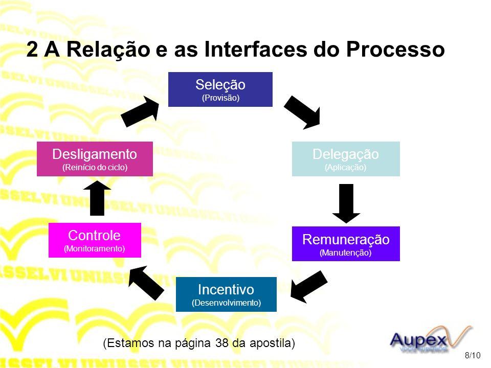 2 A Relação e as Interfaces do Processo Seleção (Provisão) (Estamos na página 38 da apostila) 8/10 Delegação (Aplicação) Remuneração (Manutenção) Ince