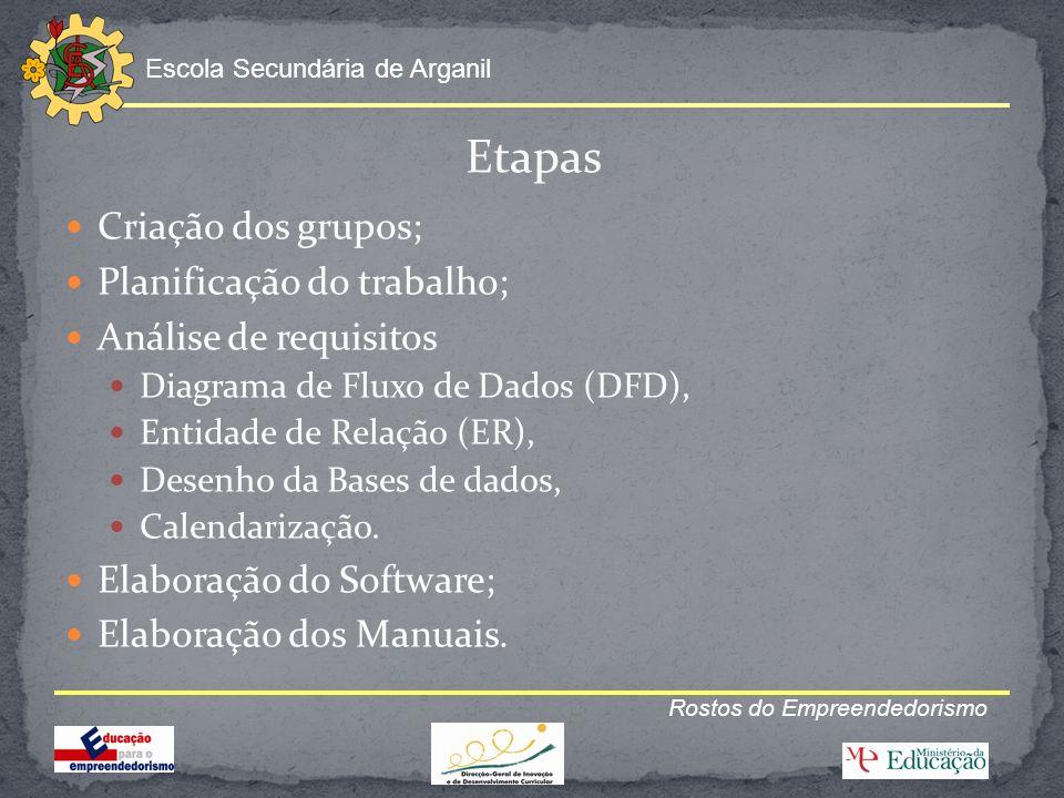 Escola Secundária de Arganil Rostos do Empreendedorismo Etapas Criação dos grupos; Planificação do trabalho; Análise de requisitos Diagrama de Fluxo d