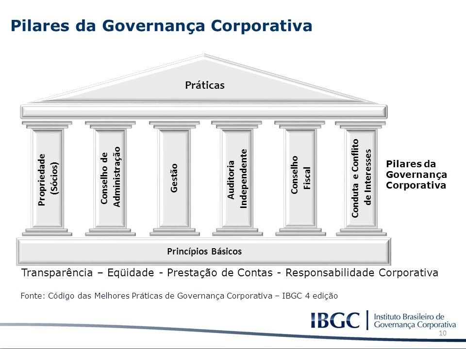10 Propriedade (Sócios) Conselho de Administração Gestão Auditoria Independente Práticas Pilares da Governança Corporativa Conselho Fiscal Fonte: Códi