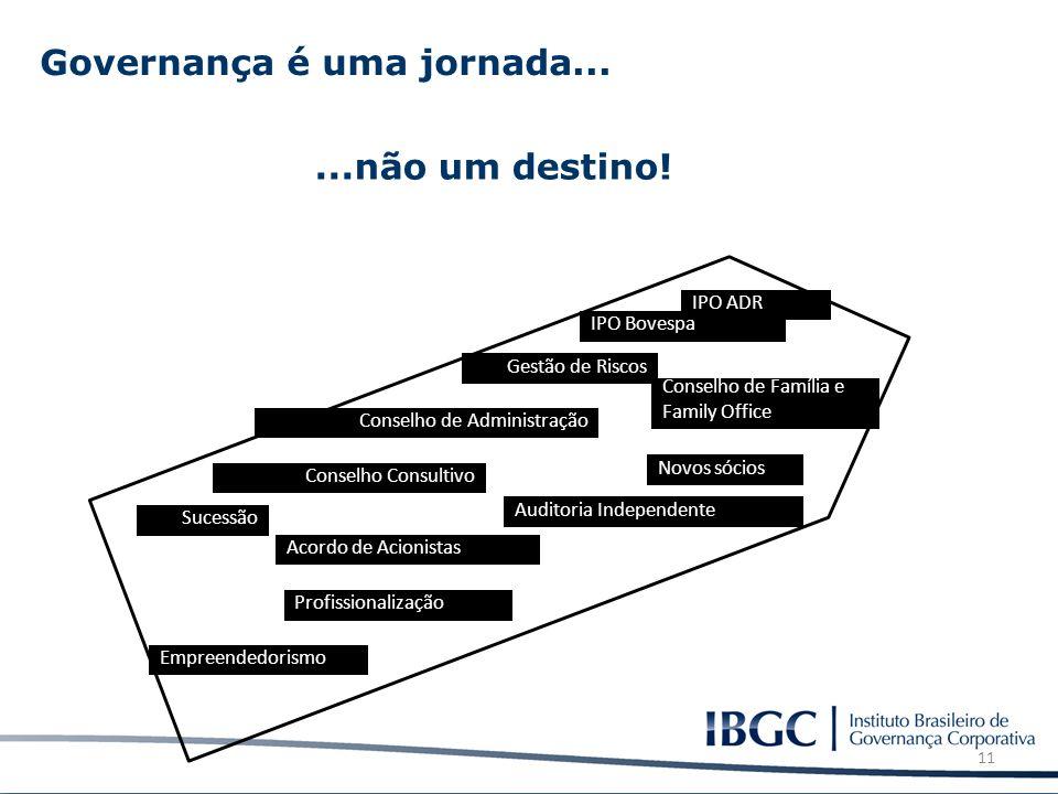 Conselho de Administração Sucessão Novos sócios IPO Bovespa Auditoria Independente IPO ADR Profissionalização Empreendedorismo Acordo de Acionistas Co