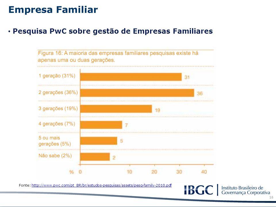 Empresa Familiar Fonte: http://www.pwc.com/pt_BR/br/estudos-pesquisas/assets/pesq-family-2010.pdfhttp://www.pwc.com/pt_BR/br/estudos-pesquisas/assets/