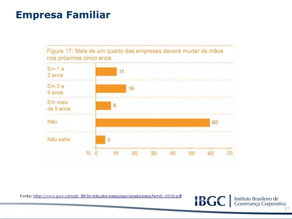 Empresa Familiar 17 Fonte: http://www.pwc.com/pt_BR/br/estudos-pesquisas/assets/pesq-family-2010.pdfhttp://www.pwc.com/pt_BR/br/estudos-pesquisas/asse
